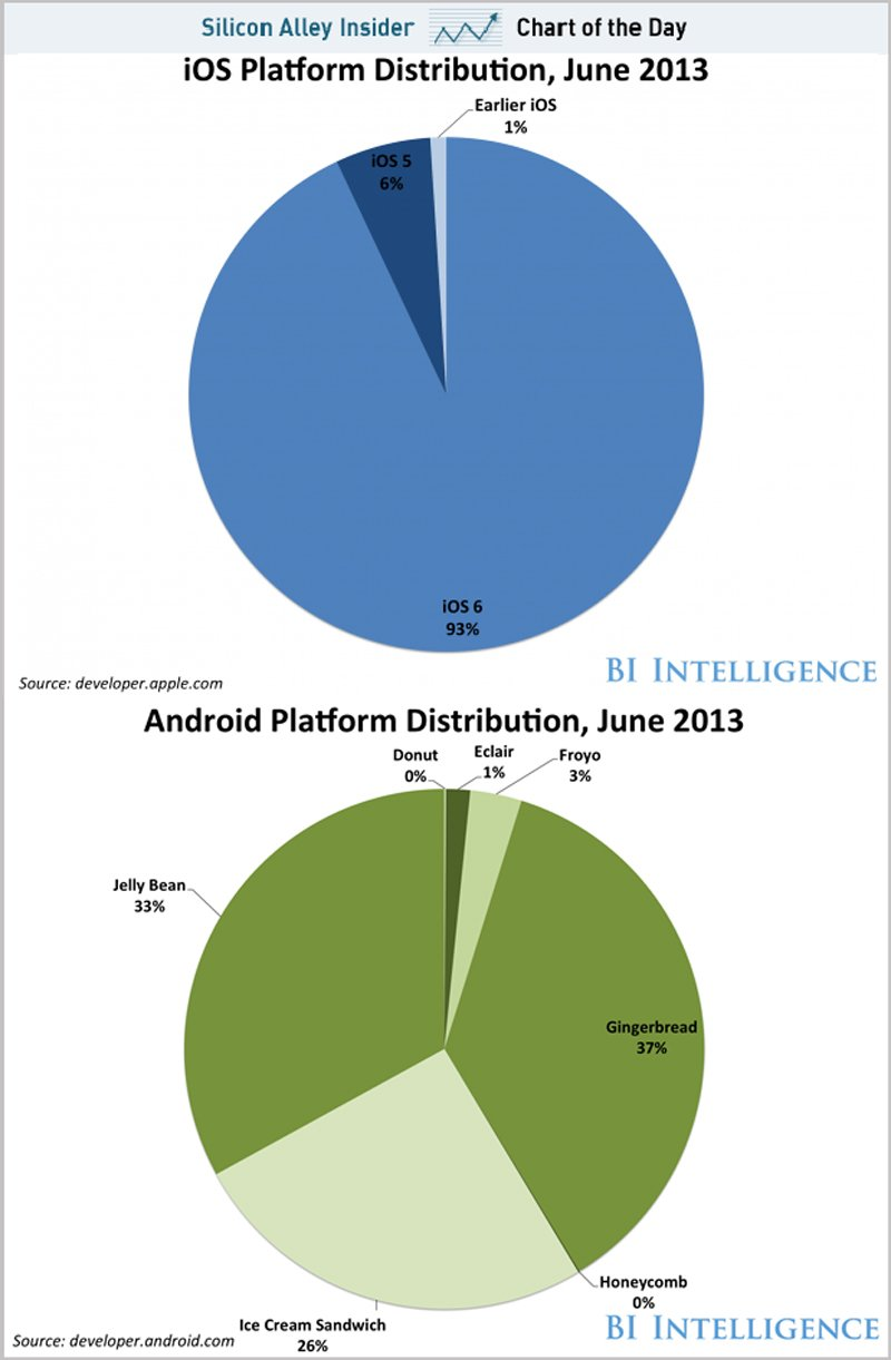 chart-of-the-day-android-ios-fragmentation